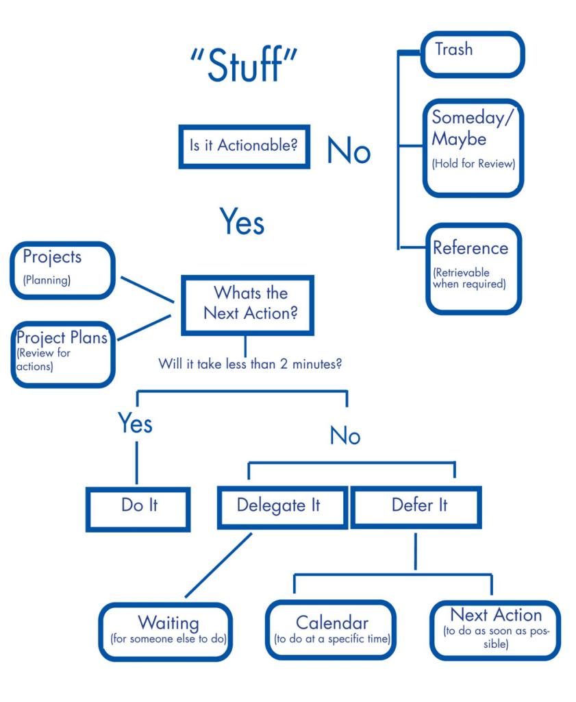 Le processus de la méthode GTD pour une productivité sans stress