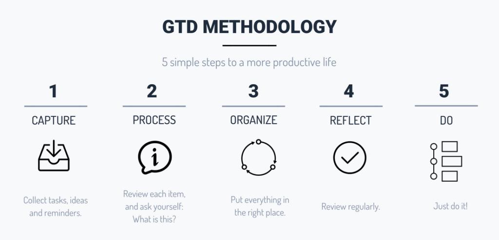 Organisez-vous mieux avec la méthode GTD de David Allen