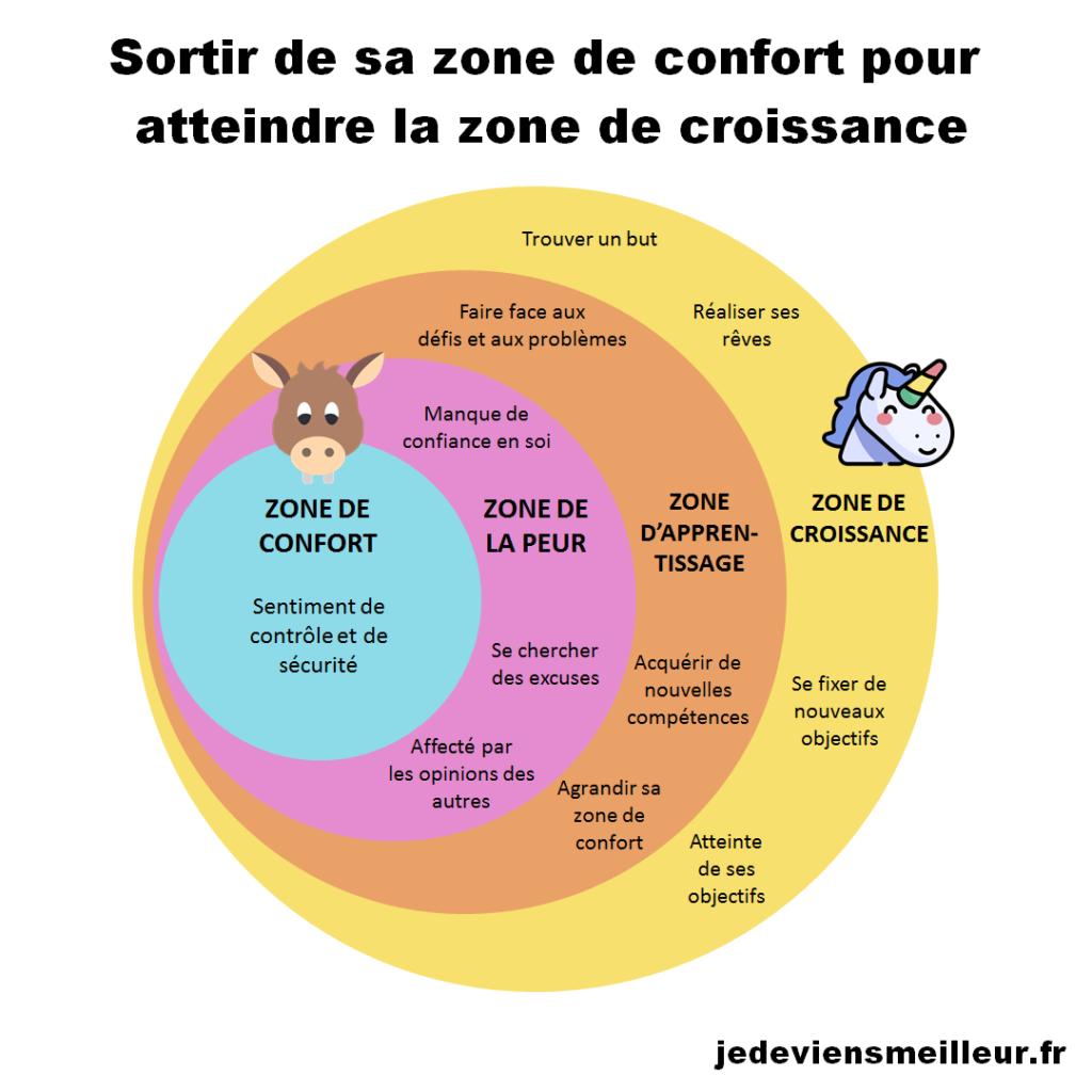 Sortir de sa zone de confort pour atteindre la zone de croissance est une des habitudes des entrepreneurs à succès