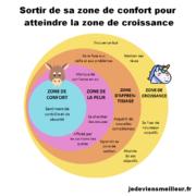 Sortir de sa zone de confort pour atteindre la zone de croissance