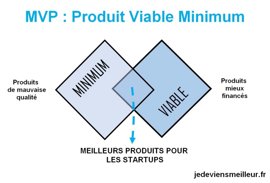 Création du MVP ou produit viable minimum