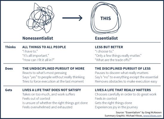 Réduire ses activités est primordial lors de la découverte de l'essentialisme