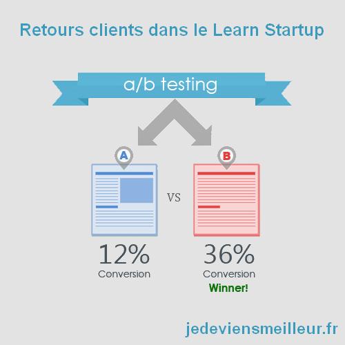 Retours clients dans le Lean Startup avec les tests A/B