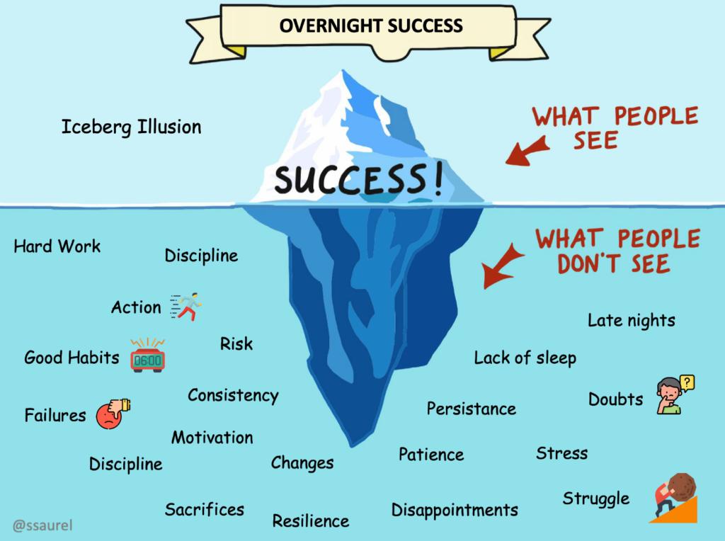 Le mythe du succès overnight existe, mais seulement pour ceux qui le construisent durant des années avant qu'il ne survienne